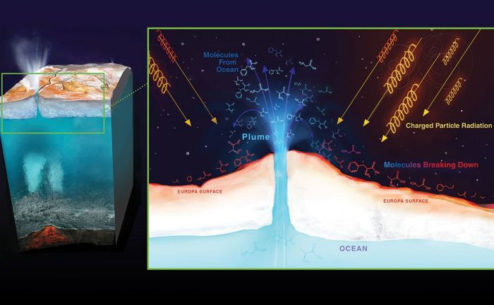 Radiation from Jupiter can destroy molecules on Europa's surface. Material from Europa's ocean that ends up on the surface will be bombarded by radiation, possibly destroying any biosignatures, or chemical signs that could imply the presence of life. - Image Credit: NASA/JPL-Caltech