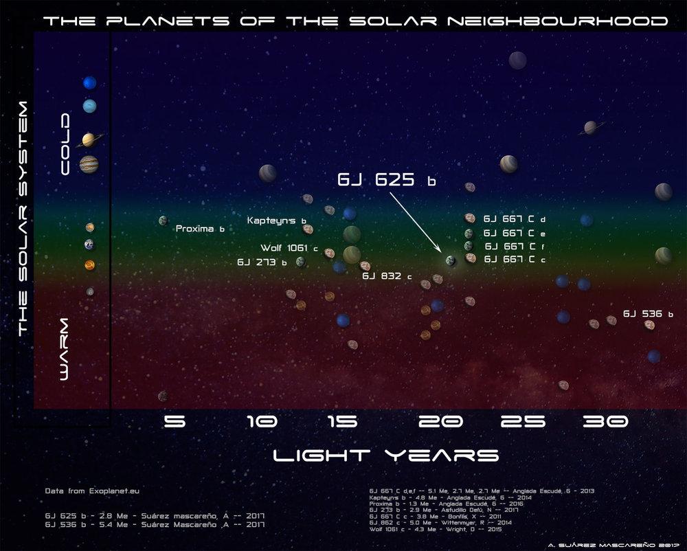 Diagram showing GJ 625's habitable zone in comparison's to the Sun's. - Image Credit: IAC