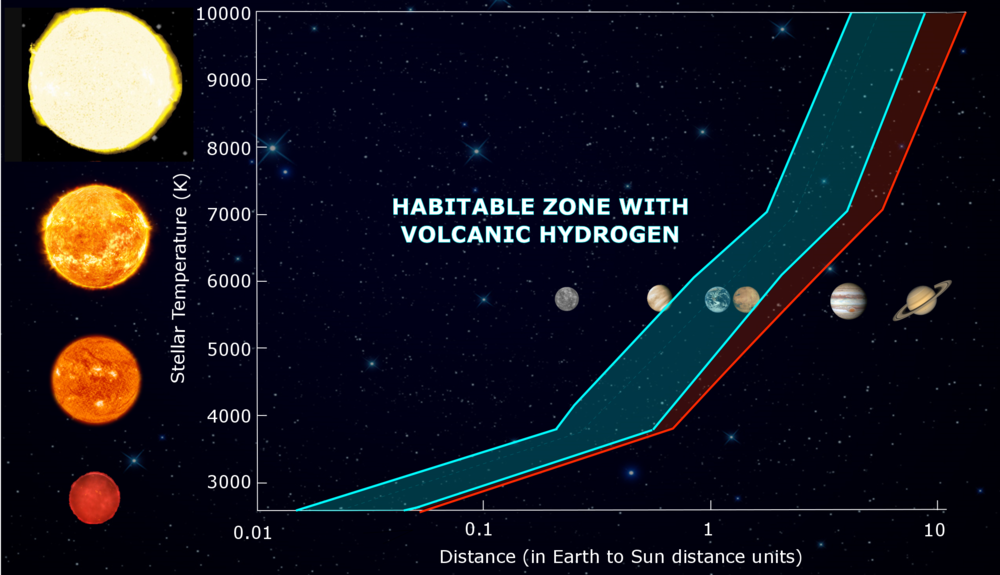 Stellar temperature versus distance from the star compared to Earth for the classic habitable zone (shaded blue) and the volcanic habitable zone extension (shaded red). - Image Credit: R. Ramirez, Carl Sagan Institute, Cornell
