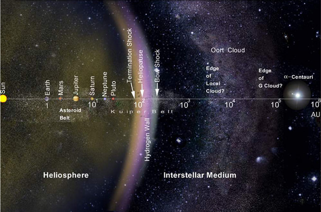 The layout of the solar system, including the Oort Cloud, on a logarithmic scale. - Image Credit: NASA