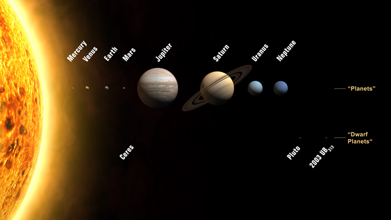 The planets in the Solar System, in accordance with the IAU's 2006 resolution. - Image credit: NASA/JPL/IAU