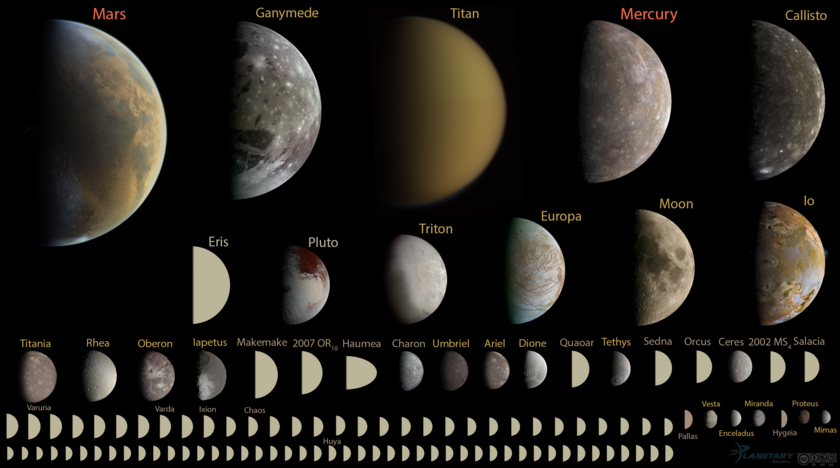 A new definition of what is a planet would mean there are at least 110 planets in our Solar System. - Image Courtesy of Emily Lakdawalla of the Planetary Society, Data from NASA / JPL, JHUAPL/SwRI, SSI, and UCLA / MPS / DLR / IDA, processed by Gordan Ugarkovic, Ted Stryk, Bjorn Jonsson, Roman Tkachenko, and Emily Lakdawalla.