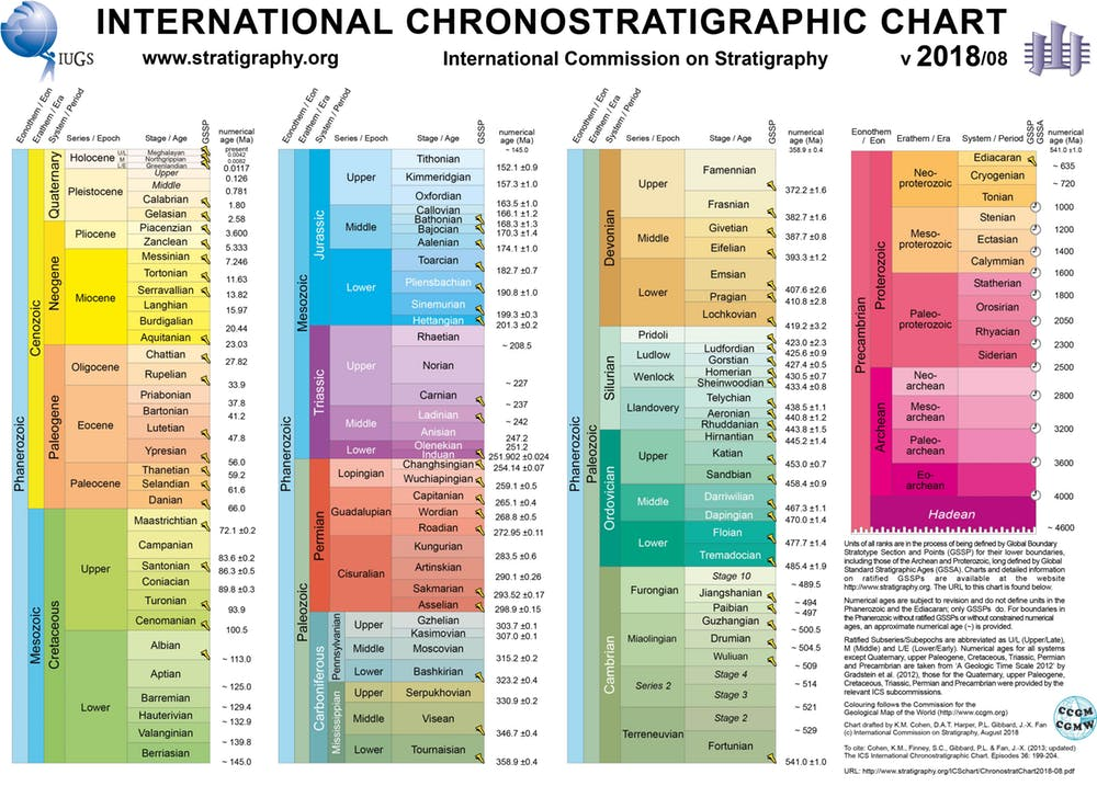 The official chart of geologic time over Earth's billions of years.  http://www.stratigraphy.org ,  CC BY-NC-ND