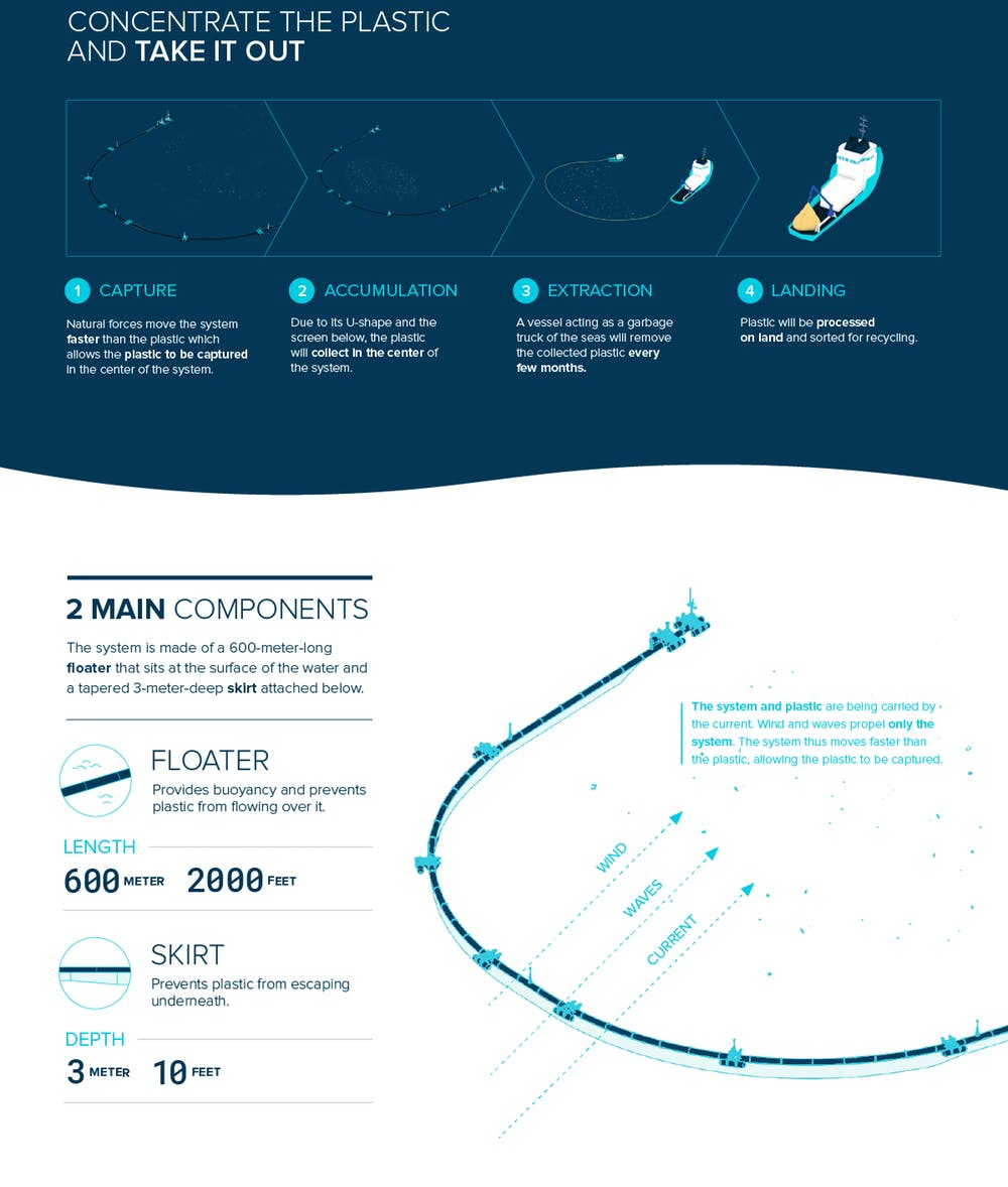 How it works.- Image Credit:  The Ocean Cleanup , CC BY-NC-SA   (click on image to enlarge)
