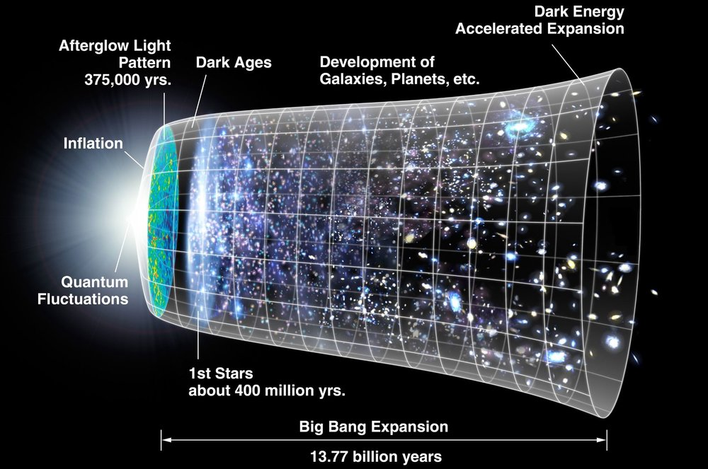 A diagram of the evolution of the observable universe. The Dark Ages are the object of study in this new research, and were preceded by the CMB, or Afterglow Light Pattern. By NASA/WMAP Science Team - Image Credit:  NASA, modified by Cherkash via Wikimedia Commons