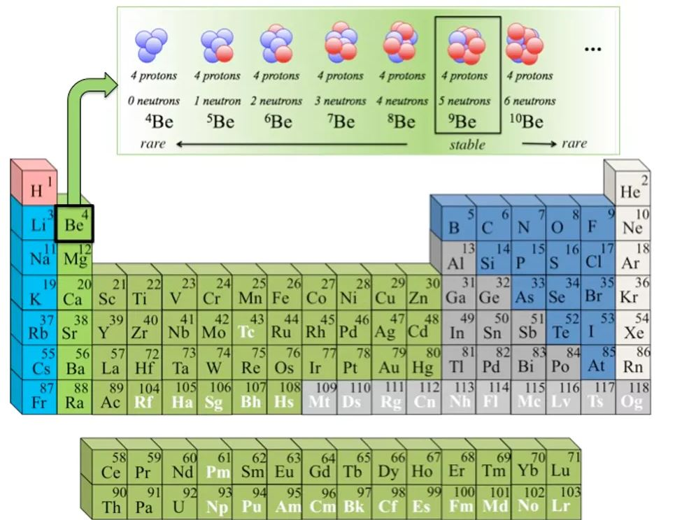 The periodic table lists all the elements based on their number of protons. Isotopes of an element have the same number of protons – for Beryllium it's four – but various numbers of neutrons. - Image Credit: Artemis Spyrou,  CC BY-ND