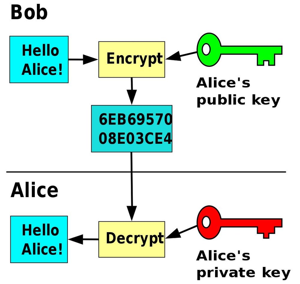 A pair of keys can help strangers exchange secure messages. - Image Credit:  David Göthberg/Wikimedia Commons