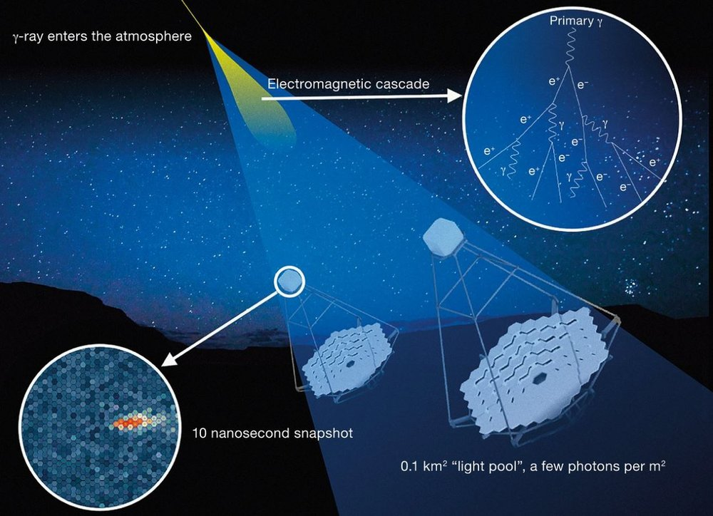 CTA won't be detecting gamma rays directly. It will pick up  Cherenkov light , the blue flash of light resulting from gamma rays interacting with the Earth's atmosphere. - Image Credit: CTAO/ESO