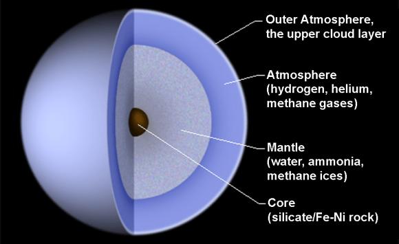 Diagram of the interior of Uranus. Credit: Public Domain