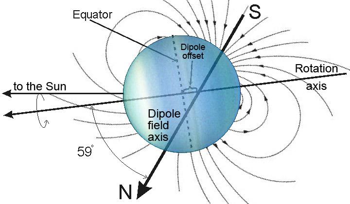 Uranus Magnetic Field - Image: Public Domain