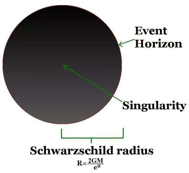 The Schwarzchild radius.- Image Credit:  Tetra Quark/Wikimedia Commons , CC BY-SA