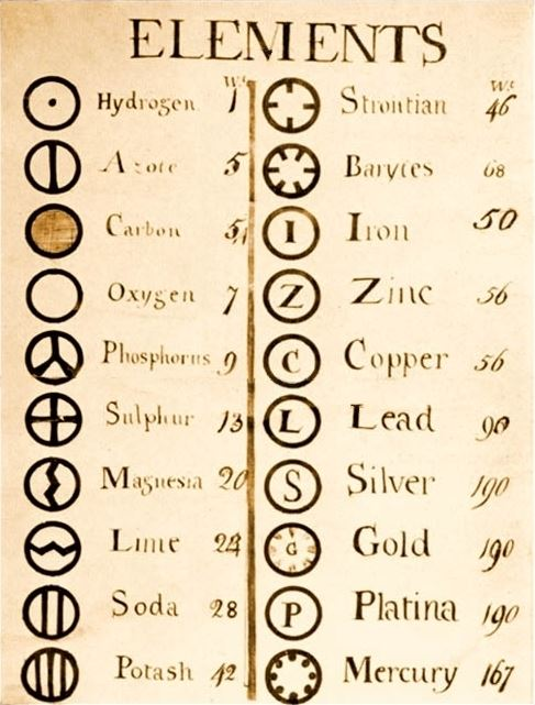 John Dalton's element list. - Image Credit:  John Dalton via Wikimedia Commons  (click to enlarge)