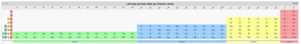 Left-step periodic table (by Charles Janet) via  Wikimedia Commons