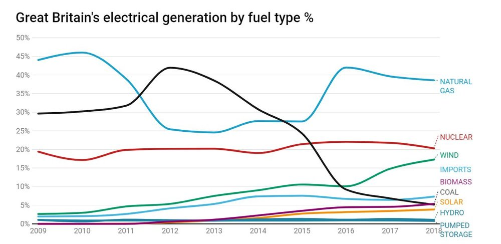 Chart: Dr Grant Wilson  Source:  Elexon and National Grid    Get the data    Created with Datawrapper