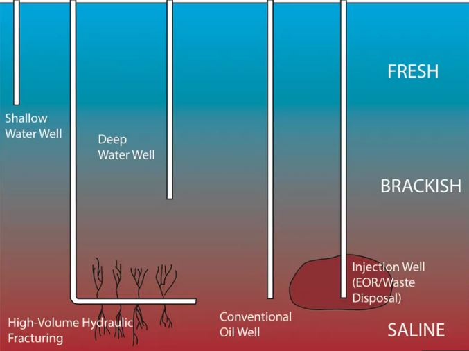 Groundwater resources are threatened from the bottom up by the oil and gas industry.