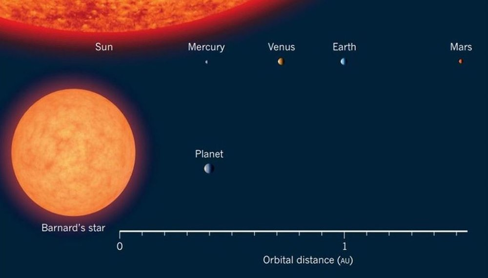 Artist's impression of Barnard's Star and its confirmed exoplanet (Barnard b) compared to the Solar System. - Image Credit: Edward Guinan, Scott Engle / Villanova Universi ty.