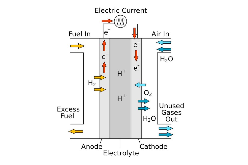 Hydrogen fuel cell. - Image Credit:  R.Dervisoglu via Wikimedia Commons