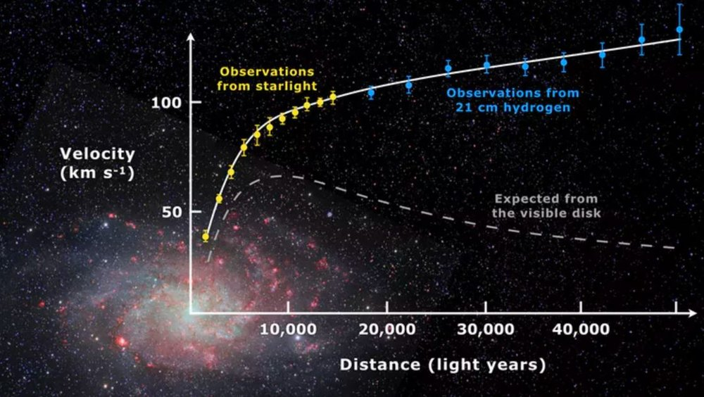 Rotation curve of spiral galaxy Messier Triangulum. - Image Credit: Mario De Leo/wikipedia,  CC BY-SA
