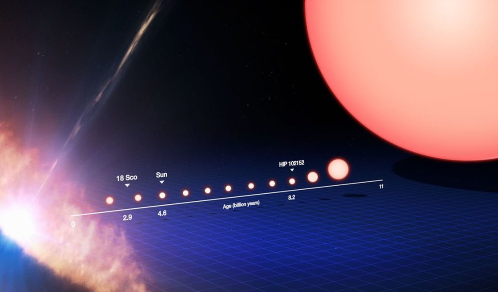 The life-cycle of a Sun-like star from protostar (left side) to red giant (near the right side) to white dwarf (far right). - Image Credit: ESO/M. Kornmesser