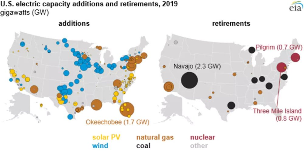 All of the new utility-scale electricity capacity coming online in the U.S. in 2019 will be generated through natural gas, wind and solar power as coal, nuclear and some gas plants close. - Image Credit:  U.S. Energy Information Administration