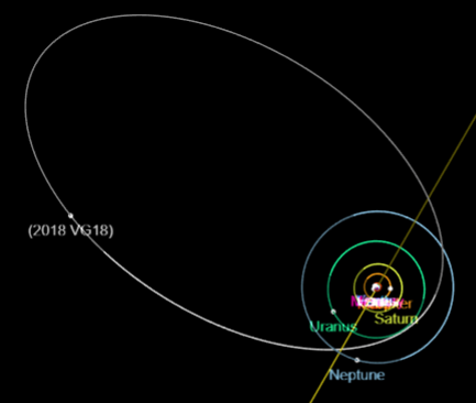 "The orbit of 2018 VG18, or ""FarOut"", takes it inside Neptune's orbit all the way out to the distant reaches of the Solar System. It's only been observed for a short time, so it's exact aphelion (furthest distance from the Sun) hasn't been determined. FarOut may take up to 1,000 years to complete one orbit. - Image Credit:  NASA - JPL Small-Body Database Browser  via Wikimedia Commons"