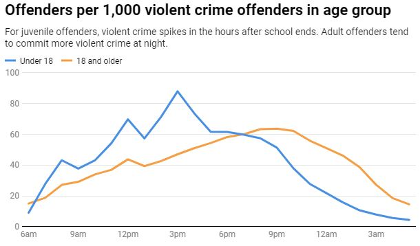 Chart:The Conversation, CC-BY-NDSource: National Archive of Criminal Justice Data  Get the data