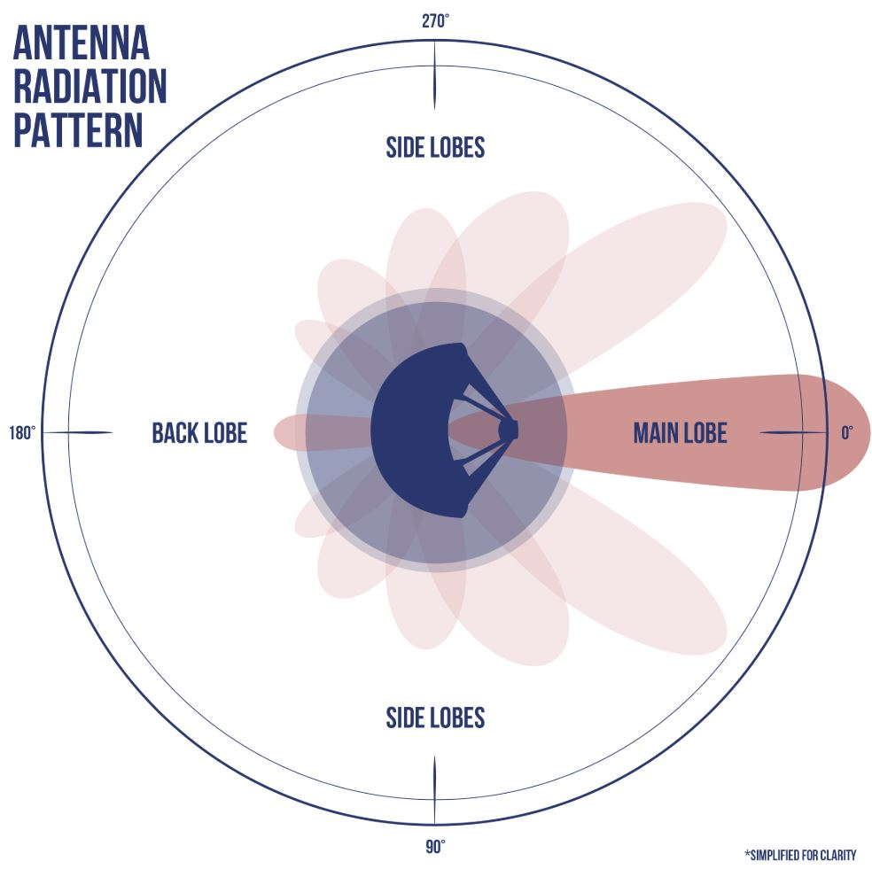 A simplified antenna radiation pattern with different lobes of radiation extending from the antenna. - Image Credits: NASA