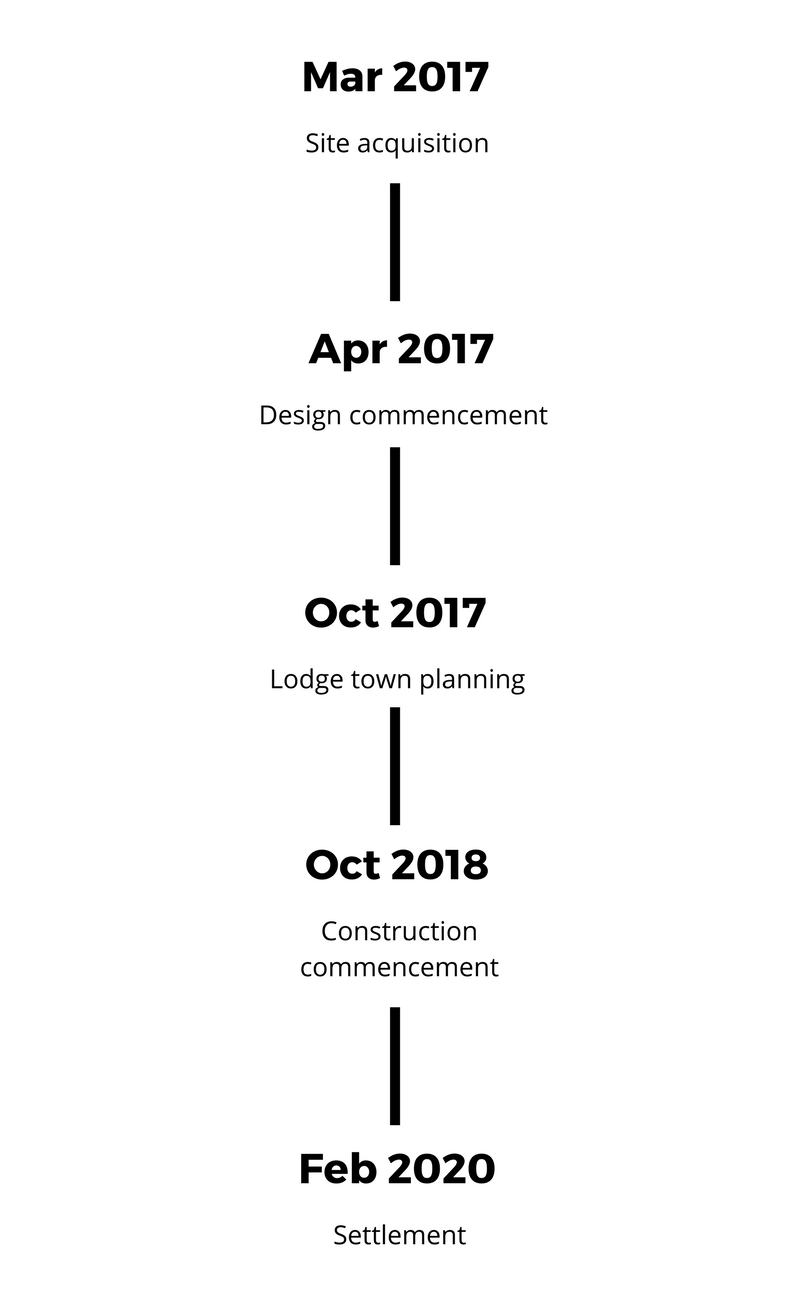 Project Timeline.png