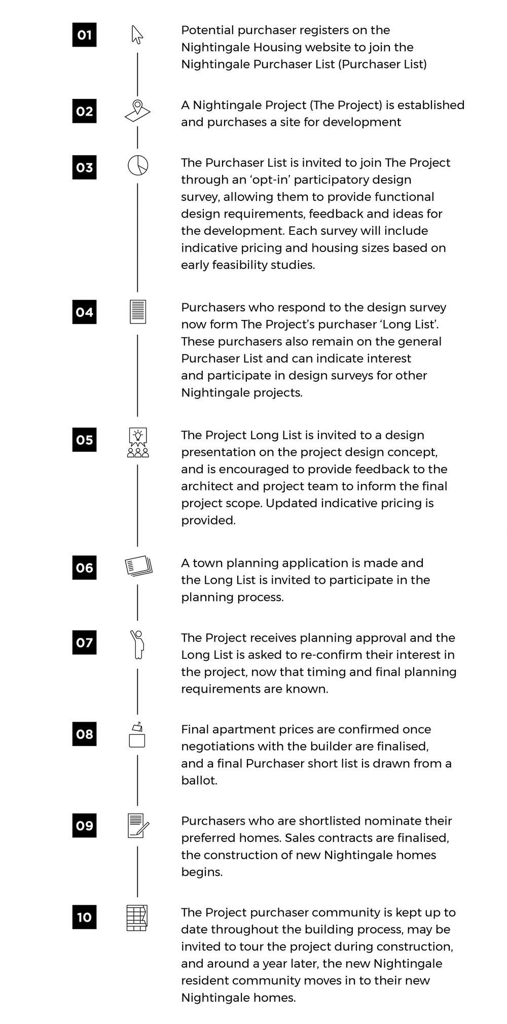 Purchaser Process.jpg