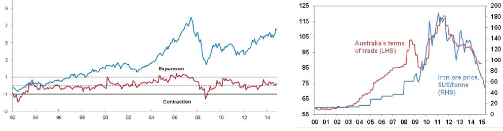 Strong market momentum amid a mildly expansionary cycle Terms of trade deteriorating as mines shut