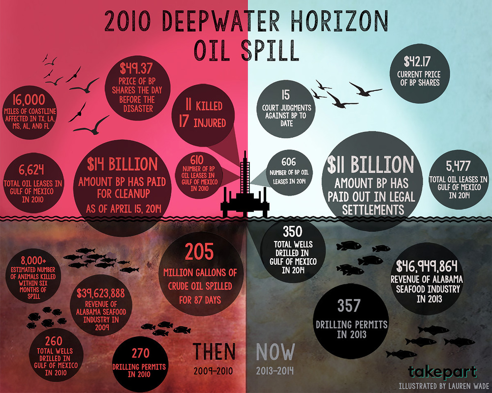 The Deepwater Horizon Disaster, Then and Now, in One Chart