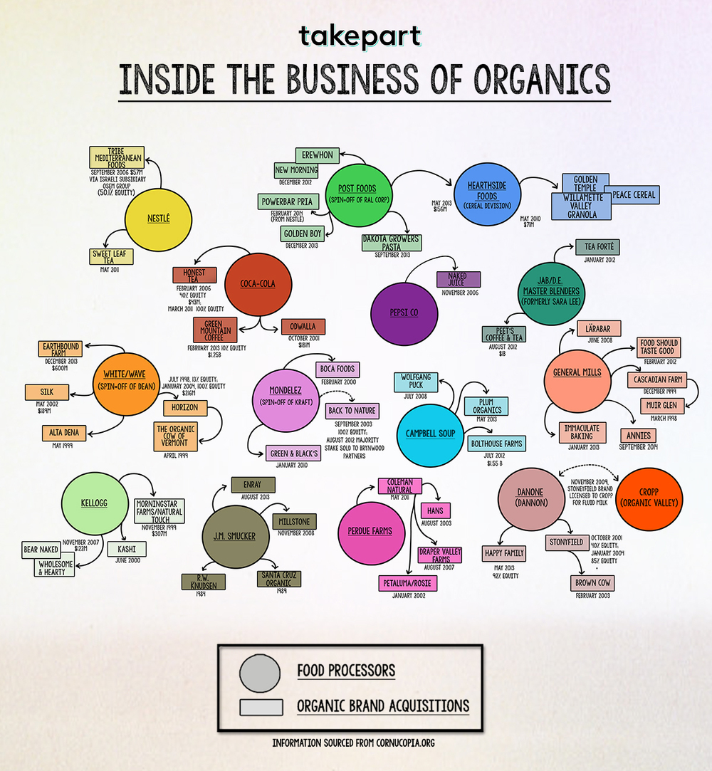 Find Out Which Companies You Support When Buying Organic