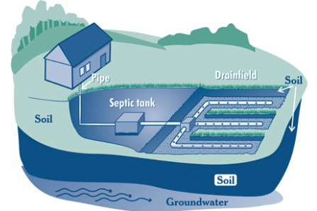 Diagram courtesy of EPA