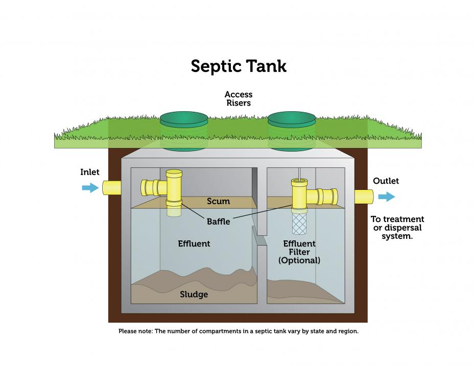 Diagram of a septic tank courtesy of EPA