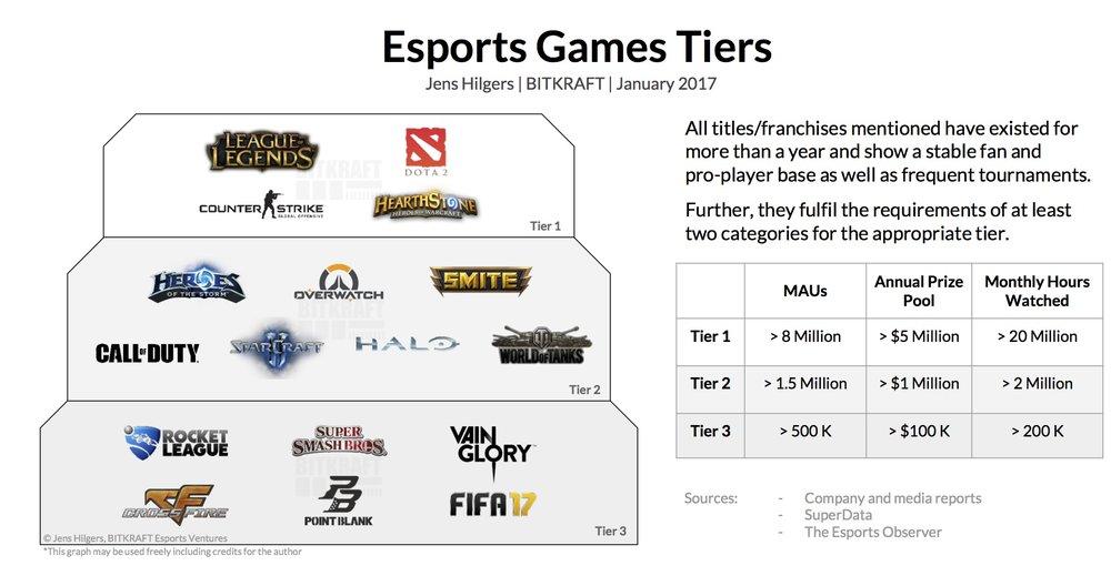 https://esportsobserver.com/esports-games-tiers/