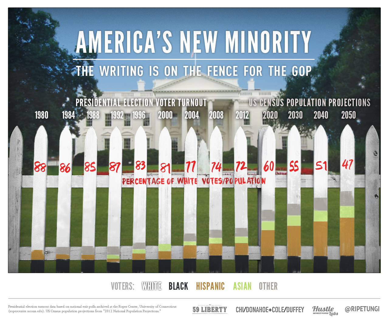 americas-new-minority-the-writing-is-on-the-fence-for-the-gop_510aab7fa47a4