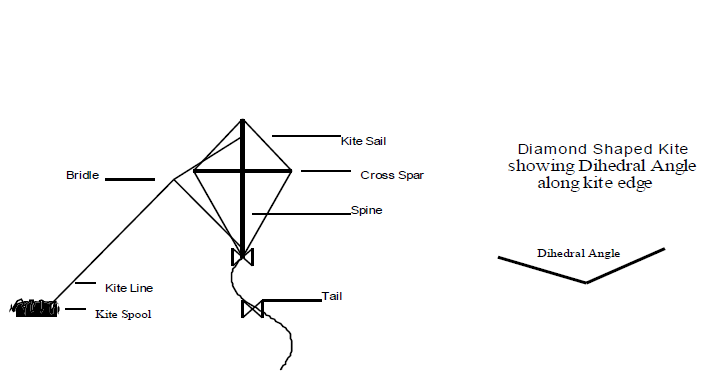 All About Kites  U2014 Franklin D  Roosevelt Four Freedoms Park