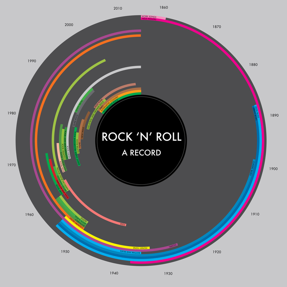 Rock N Roll Infographic Ngaio Parr History Of Rock Music