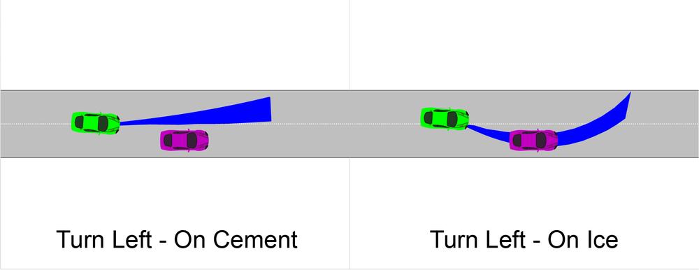 Propagating Driver Uncertainty thru Vehicle + Environmental Dynamics