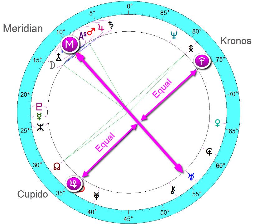 "prince Charles and princess Diana wedding - cupido/kronos midpoint around the meridian indicating ""illustrious societies"""