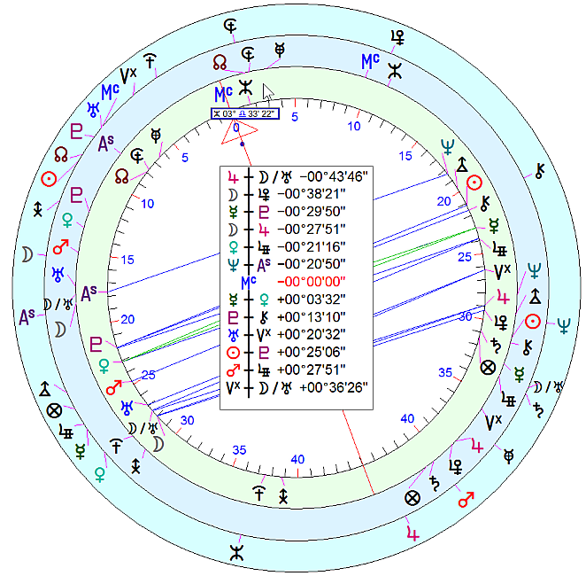 "uranian 90 degree dial with ""birth chart"" (inner circle), ""directions"" (mid-circle) and ""transits"" (outer circle)"