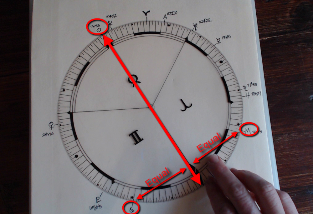 The 90 degree uranian chart with moveable dial