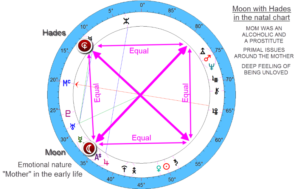 Charles Manson - hades involved with the moon in this 22.5 degree cross aspect