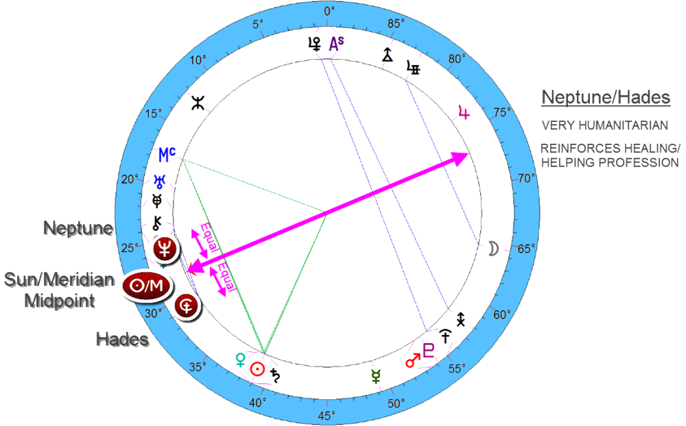 oprah - the humanitarian Neptune/hades midpoint structure around her career midpoint, sun/meridian.
