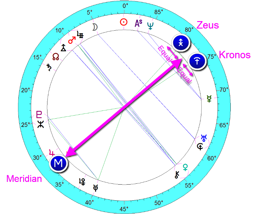 prince William - zeus/kronos midpoint structure around the meridian