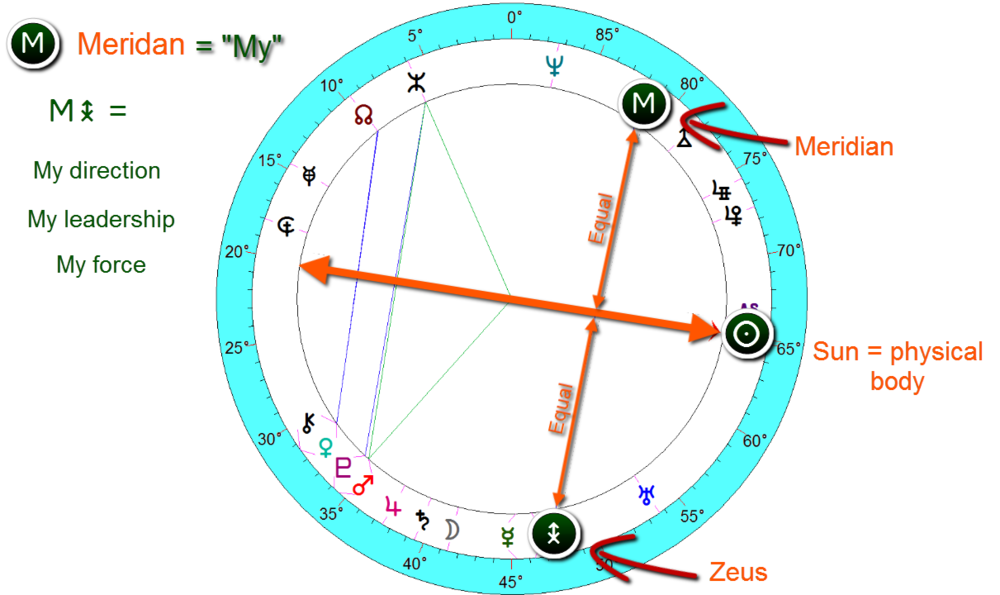 bruce lee birth chart