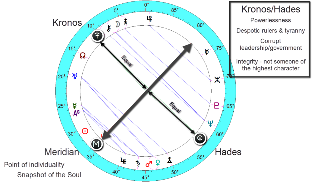 adplf hitler - neatal birth chart