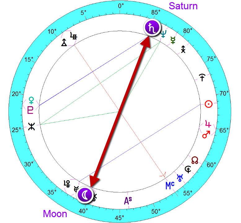 Chelsea Clinton - moon with Saturn aligned - restrictiveness in the emotional area