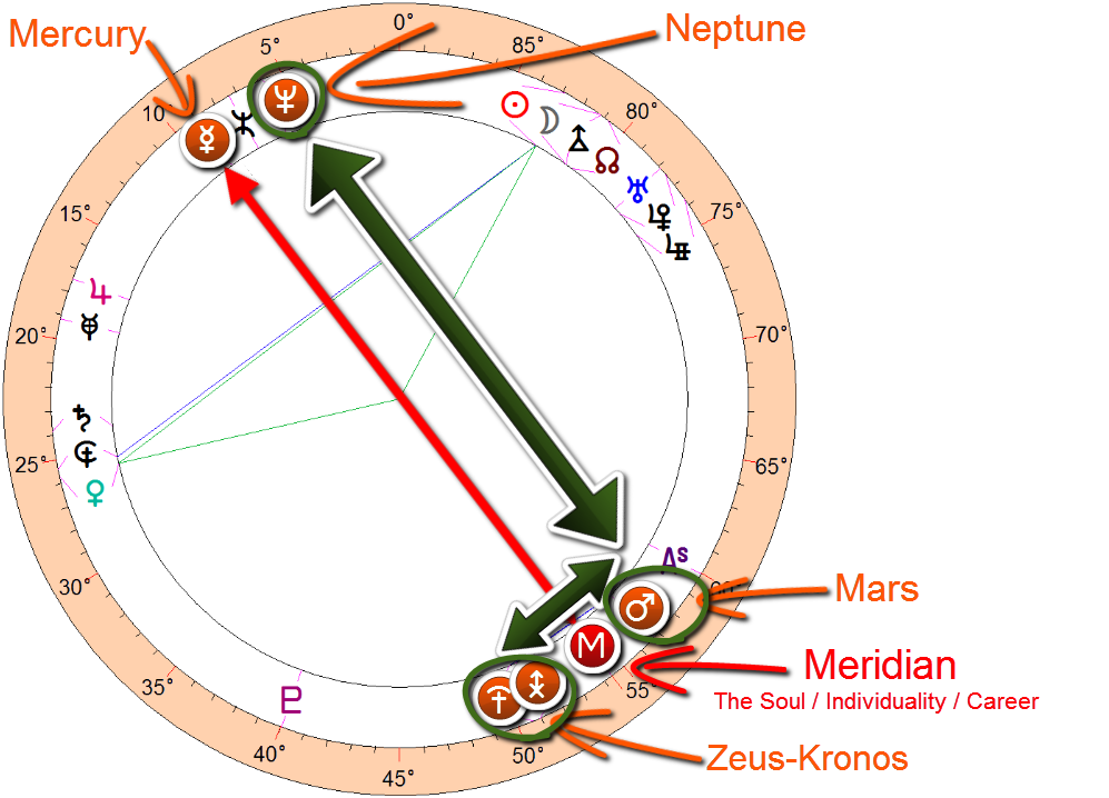 Donald trump astrology ~ Powerful three point picture on the meridian with neptune