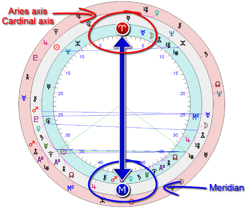 Hillary Clinton astrology ~ powerful configurations at election time ~ November 8th, 2016 ~ Meridian and aries axis coming together.
